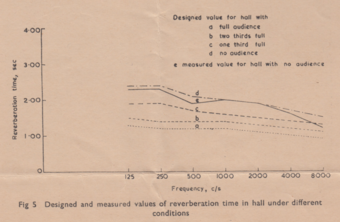 Fig 5. Designed and measured values of reverberation time in hall under different conditions